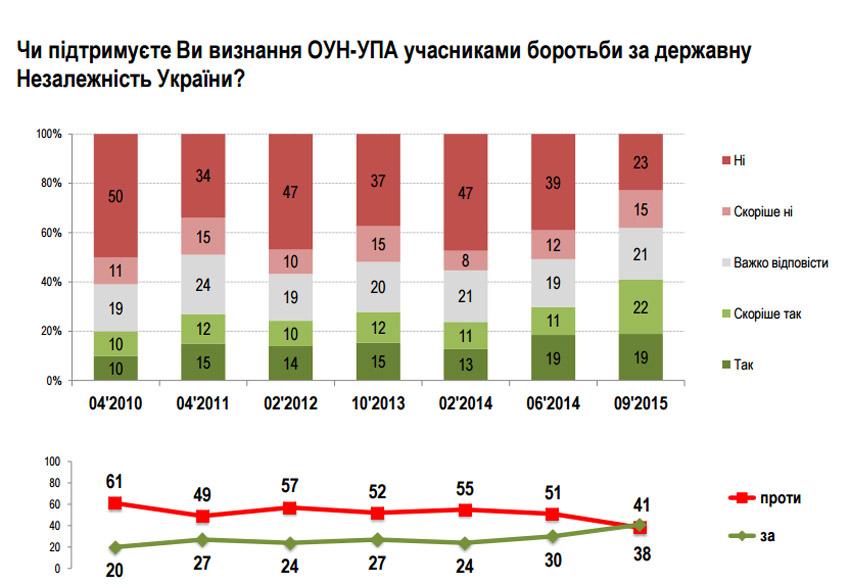 Fot. http://ratinggroup.ua