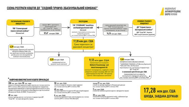 Джерело: nabu.gov.ua