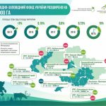 Інфографіка Міністерства екології та природних ресурсів України.
