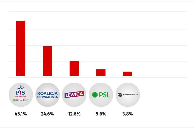 Рейтинг політичних сил Польщі напередодні парламентських виборів 13 жовтня. Опитування - IBRiS / Інфографіка wnp.pl